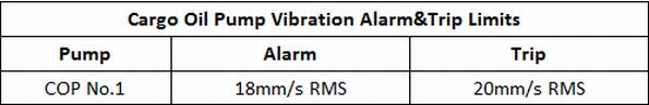 Cargo Oil Pumps Vibration Alarm&Trip Limits