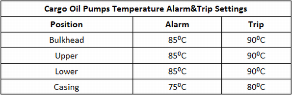 Cargo Oil Pumps Temperature Alarm&Trip Settings