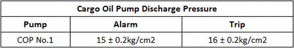 Cargo Oil Pumps Discharge Pressure