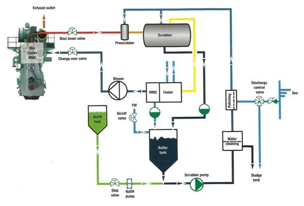 Alexander Maersk gemisi EGR sistemi şeması