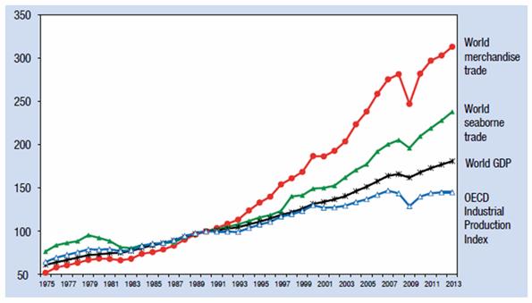 Dünya denizcilik sektörünün konteyner navlununu baz alan indeks