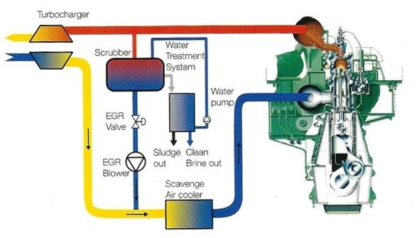 EGR genel sistem şeması