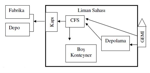 Tahliye Konteyner Akışı (CFS)