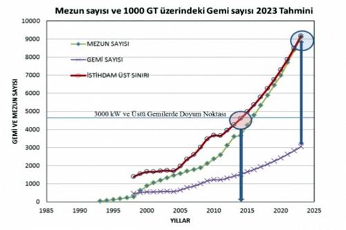 Mezun Sayısı ve 1000 GRT Üzerindeki Gemi Sayısı 2023 Tahmini
