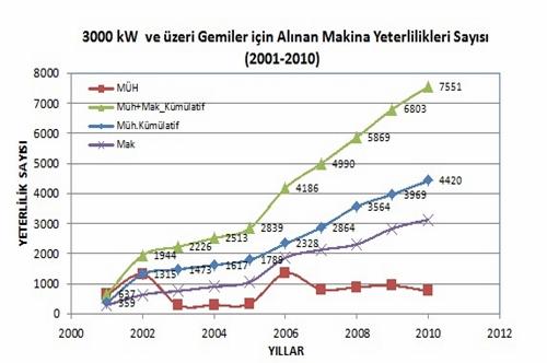 3000 KW ve Üzeri Gemiler İçin Alınan Makina Yeterlilikleri Sayısı (2001-2010)